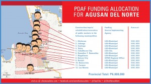 pdaf funding allocation for AGUSAN DEL NORTE