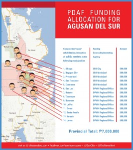 pdaf funding allocation for AGUSAN DEL SUR