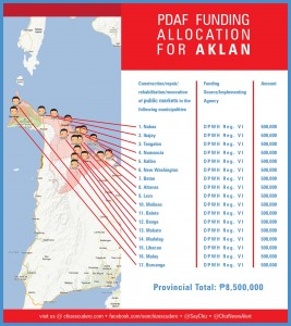 pdaf funding allocation for aklan