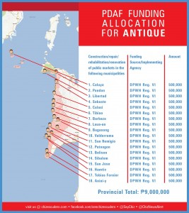 pdaf funding allocation for ANTIQUE