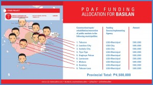 pdaf funding allocation for BASILAN