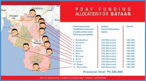 pdaf funding allocation for BATAAN