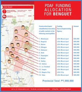 pdaf funding allocation for BENGUET
