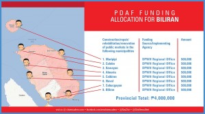 pdaf funding allocation for biliran