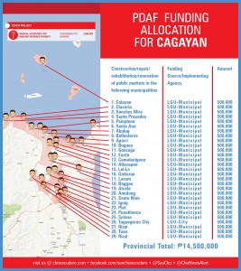 pdaf funding allocation for CAGAYAN
