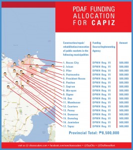 pdaf funding allocation for CAPIZ