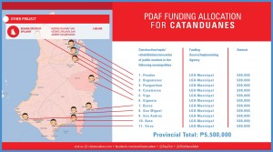 pdaf funding allocation for CATANDUANES