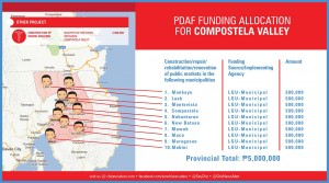 pdaf funding allocation for compostela valley