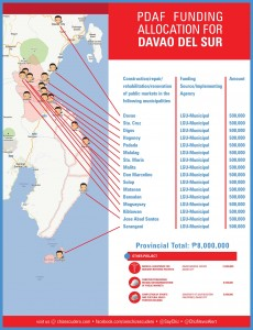pdaf funding allocation for davao del sur