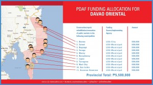 pdaf funding allocation for davao oriental