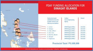 pdaf funding allocation for dinagat island