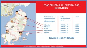 pdaf funding allocation for guimaras