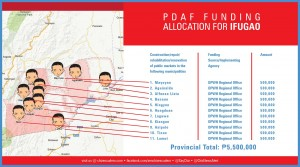 pdaf funding allocation for IFUGAO