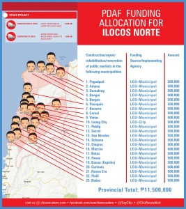 pdaf funding allocation for ILOCOS NORTE
