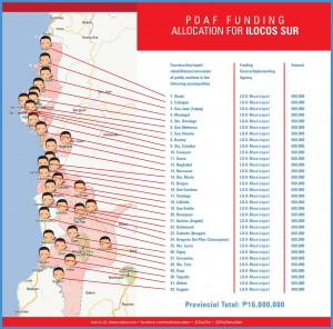 pdaf funding allocation for ilocos sur