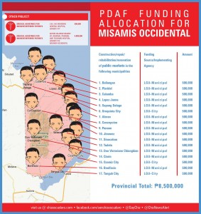 pdaf funding allocation for MISAMIS OCCIDENTAL