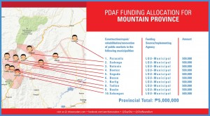 pdaf funding allocation for mountain province