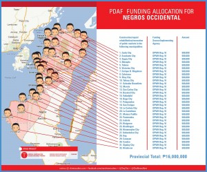 pdaf funding allocation for negros occidental