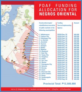 pdaf funding allocation for NEGROS ORIENTAL