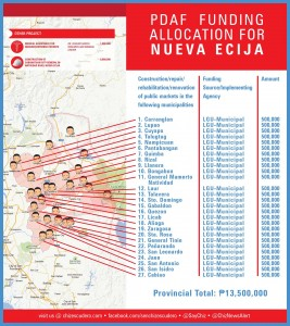 pdaf funding allocation for NUEVA ECIJA
