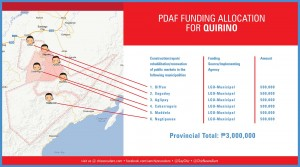 pdaf funding allocation for QUIRINO