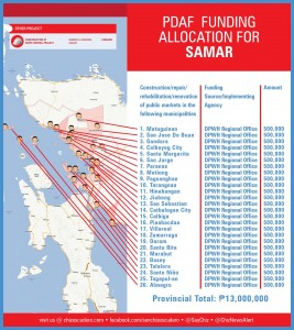pdaf funding allocation for samar