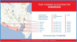 pdaf funding allocation for sarangani