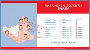 pdaf funding allocation for siquijor