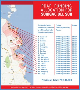 pdaf funding allocation for SURIGAO DEL SUR