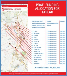 pdaf funding allocation for TARLAC