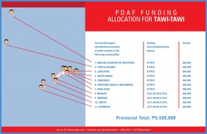 pdaf funding allocation for TAWI-TAWI