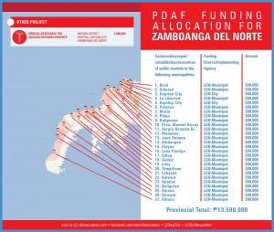 pdaf funding allocation for ZAMBOANGA DEL NORTE