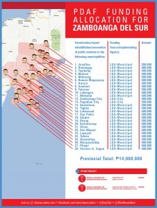 pdaf funding allocation for ZAMBOANGA DEL SUR
