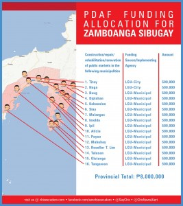 pdaf funding allocation for ZAMBOANGA SIBUGAY